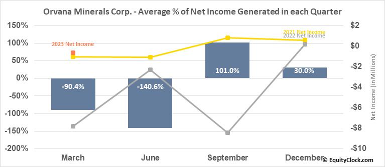 Orvana Minerals Corp. (TSE:ORV.TO) Net Income Seasonality