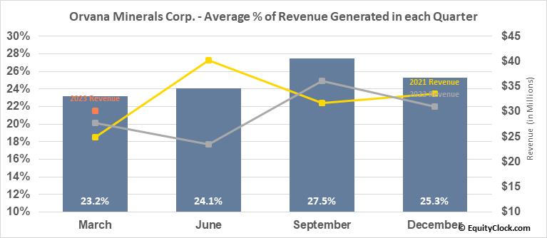 Orvana Minerals Corp. (TSE:ORV.TO) Revenue Seasonality