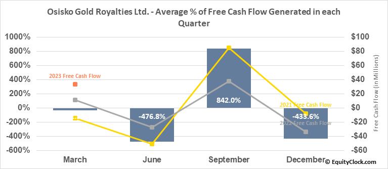 Osisko Gold Royalties Ltd. (NYSE:OR) Free Cash Flow Seasonality