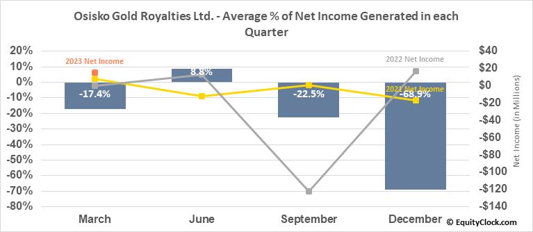 Osisko Gold Royalties Ltd. (NYSE:OR) Net Income Seasonality