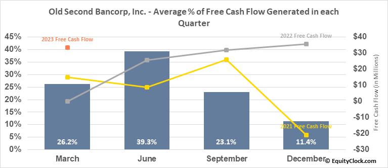 Old Second Bancorp, Inc. (NASD:OSBC) Free Cash Flow Seasonality