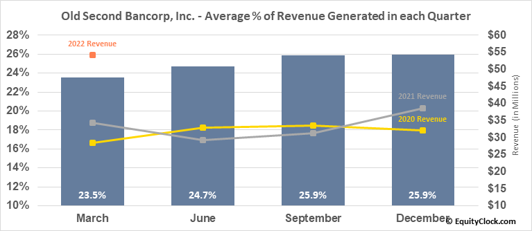 Old Second Bancorp, Inc. (NASD:OSBC) Revenue Seasonality
