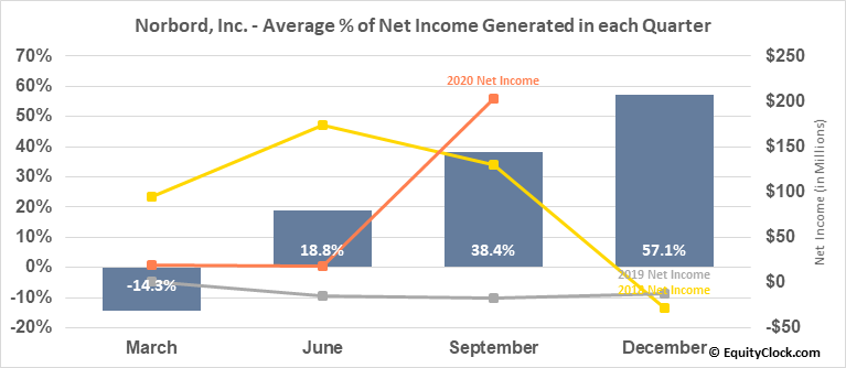 Norbord, Inc. (NYSE:OSB) Net Income Seasonality