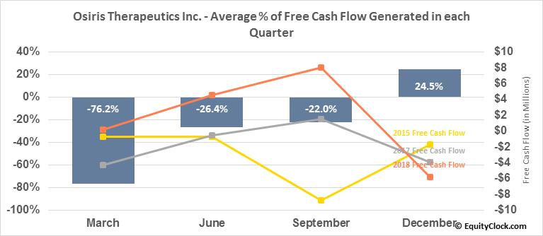 Osiris Therapeutics Inc. (NASD:OSIR) Free Cash Flow Seasonality