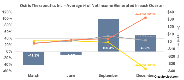 Osiris Therapeutics Inc. (NASD:OSIR) Net Income Seasonality
