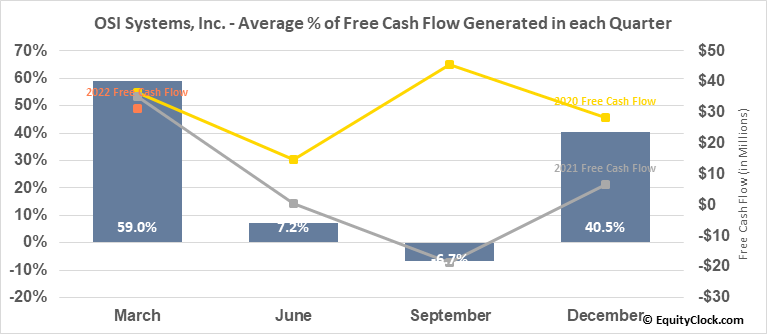 OSI Systems, Inc. (NASD:OSIS) Free Cash Flow Seasonality