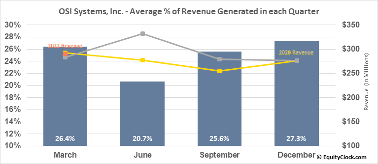 OSI Systems, Inc. (NASD:OSIS) Revenue Seasonality
