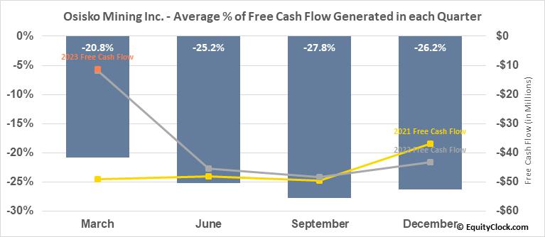 Osisko Mining Inc. (TSE:OSK.TO) Free Cash Flow Seasonality