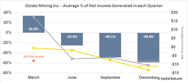 Osisko Mining Inc. (TSE:OSK.TO) Net Income Seasonality
