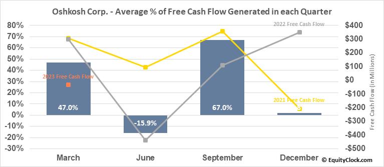 Oshkosh Corp. (NYSE:OSK) Free Cash Flow Seasonality