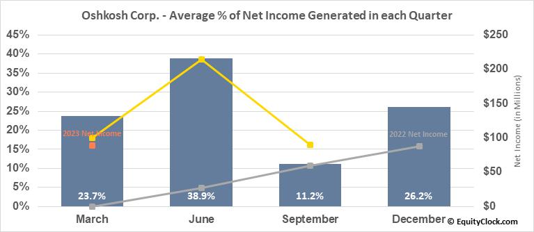 Oshkosh Corp. (NYSE:OSK) Net Income Seasonality
