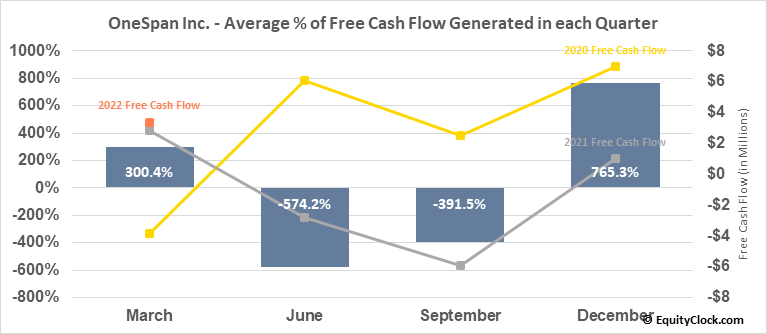 OneSpan Inc. (NASD:OSPN) Free Cash Flow Seasonality