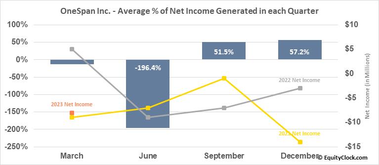 OneSpan Inc. (NASD:OSPN) Net Income Seasonality