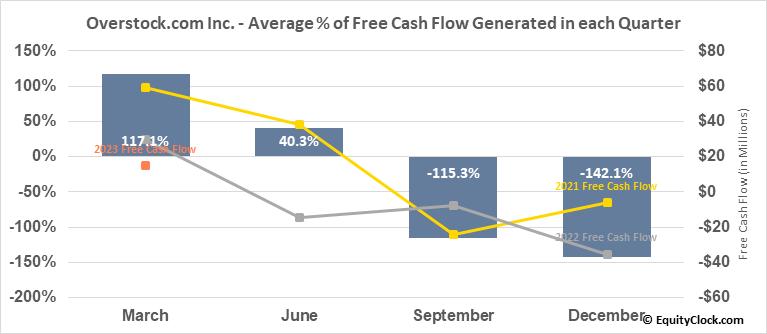 Overstock.com Inc. (NASD:OSTK) Free Cash Flow Seasonality