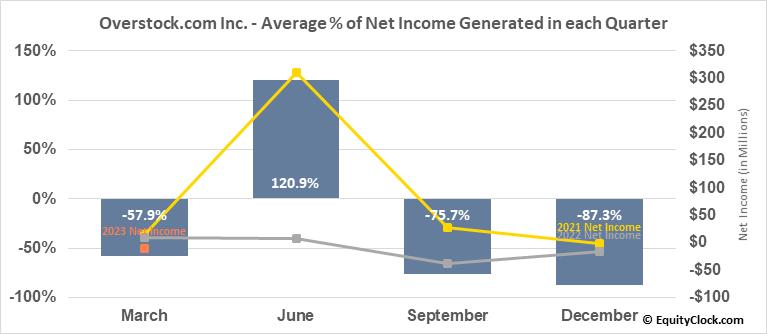Overstock.com Inc. (NASD:OSTK) Net Income Seasonality