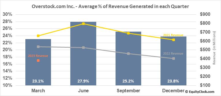 Overstock.com Inc. (NASD:OSTK) Revenue Seasonality