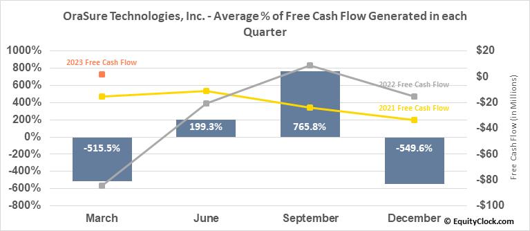 OraSure Technologies, Inc. (NASD:OSUR) Free Cash Flow Seasonality