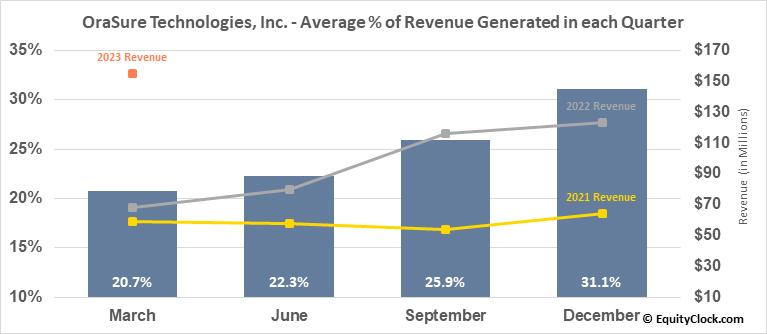 OraSure Technologies, Inc. (NASD:OSUR) Revenue Seasonality
