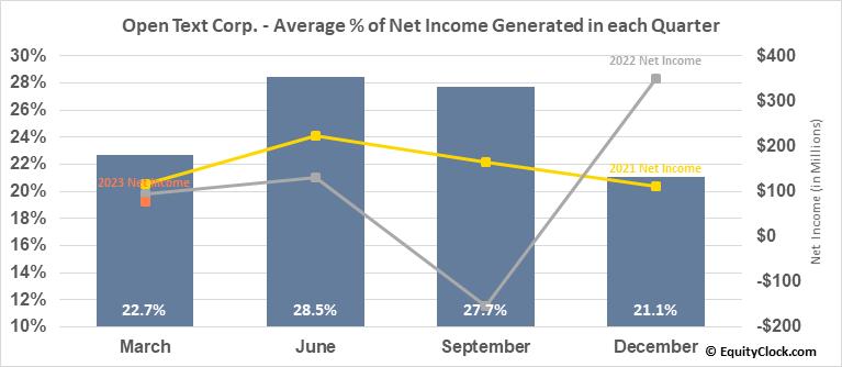 Open Text Corp. (TSE:OTEX.TO) Net Income Seasonality