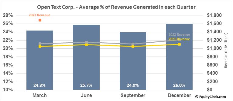 Open Text Corp. (TSE:OTEX.TO) Revenue Seasonality