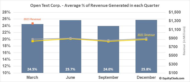 Open Text Corp. (NASD:OTEX) Revenue Seasonality
