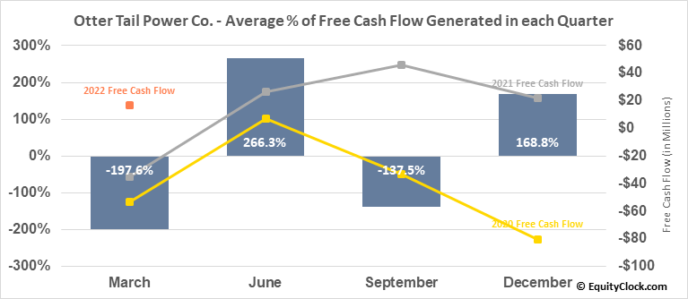 Otter Tail Power Co. (NASD:OTTR) Free Cash Flow Seasonality