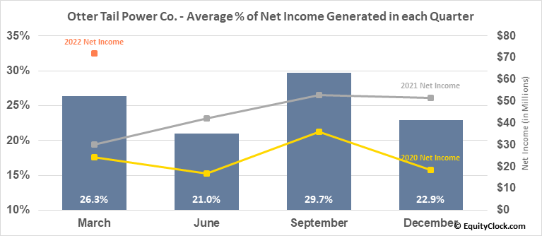 Otter Tail Power Co. (NASD:OTTR) Net Income Seasonality