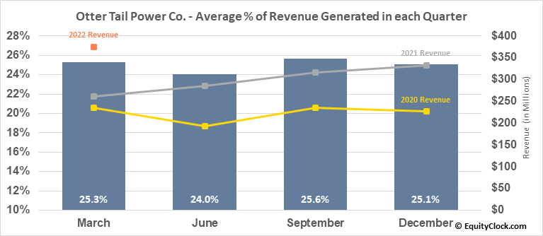 Otter Tail Power Co. (NASD:OTTR) Revenue Seasonality