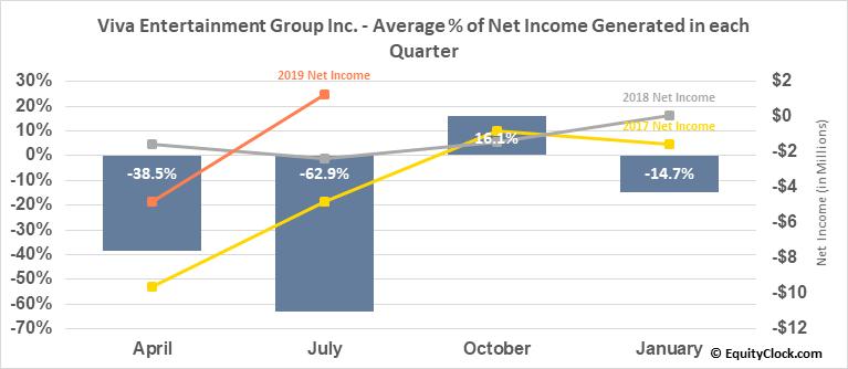 Viva Entertainment Group Inc. (OTCMKT:OTTV) Net Income Seasonality