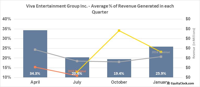 Viva Entertainment Group Inc. (OTCMKT:OTTV) Revenue Seasonality