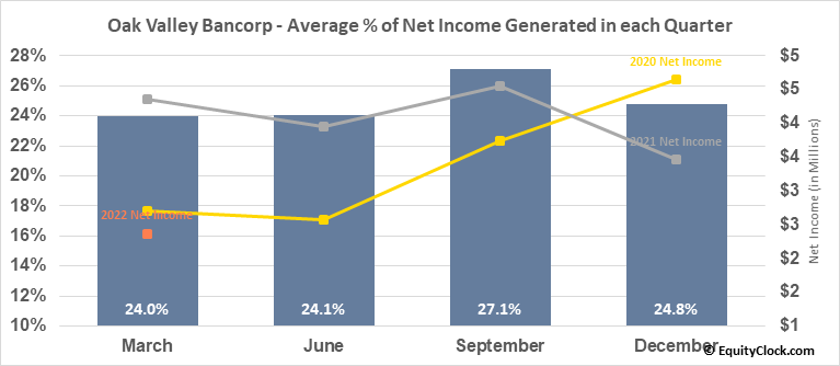 Oak Valley Bancorp (NASD:OVLY) Net Income Seasonality