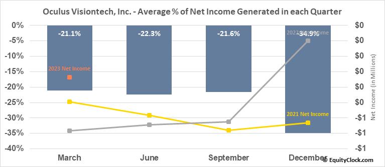 Oculus Visiontech, Inc. (OTCMKT:OVTZ) Net Income Seasonality