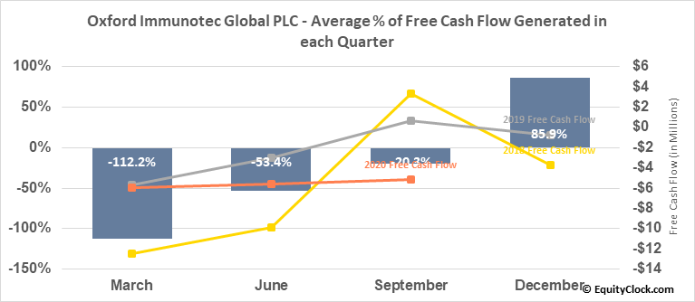 Oxford Immunotec Global PLC (NASD:OXFD) Free Cash Flow Seasonality