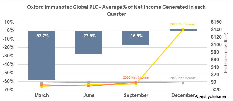 Oxford Immunotec Global PLC (NASD:OXFD) Net Income Seasonality