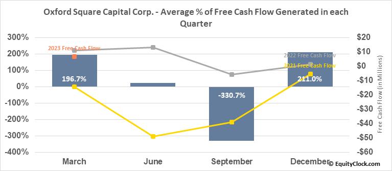 Oxford Square Capital Corp. (NASD:OXSQ) Free Cash Flow Seasonality