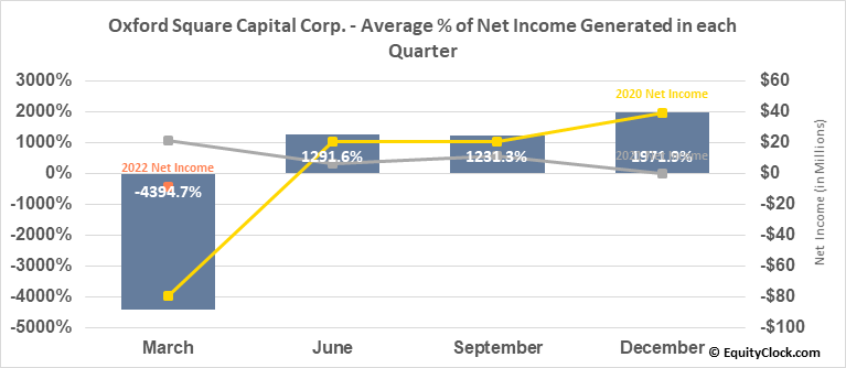 Oxford Square Capital Corp. (NASD:OXSQ) Net Income Seasonality