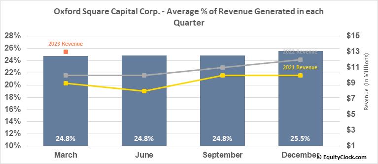 Oxford Square Capital Corp. (NASD:OXSQ) Revenue Seasonality
