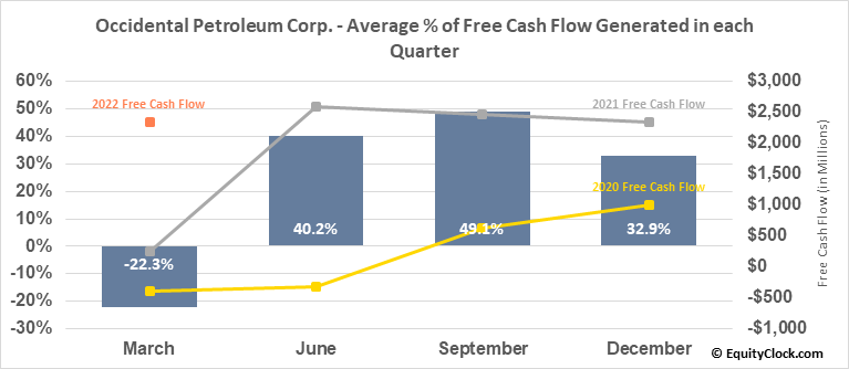 Occidental Petroleum Corp. (NYSE:OXY) Free Cash Flow Seasonality