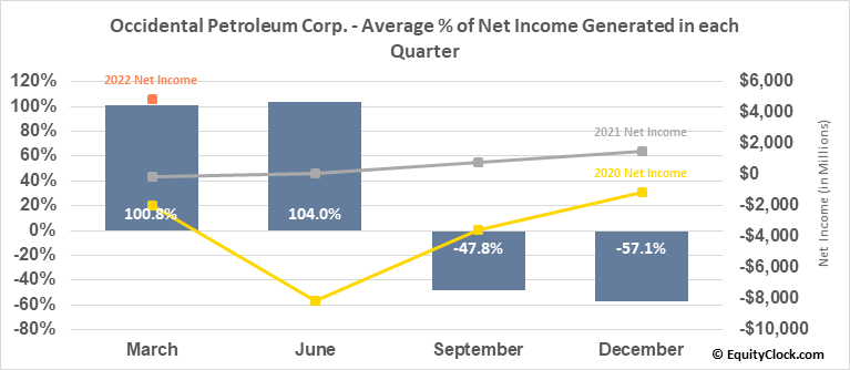 Occidental Petroleum Corp. (NYSE:OXY) Net Income Seasonality