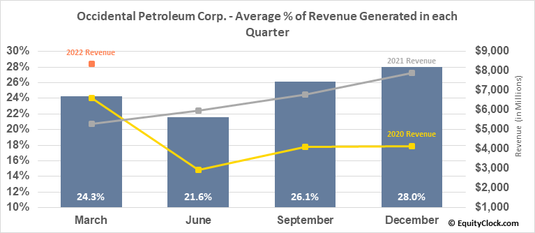 Occidental Petroleum Corp. (NYSE:OXY) Revenue Seasonality
