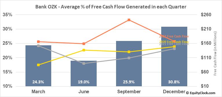 Bank OZK (NASD:OZK) Free Cash Flow Seasonality