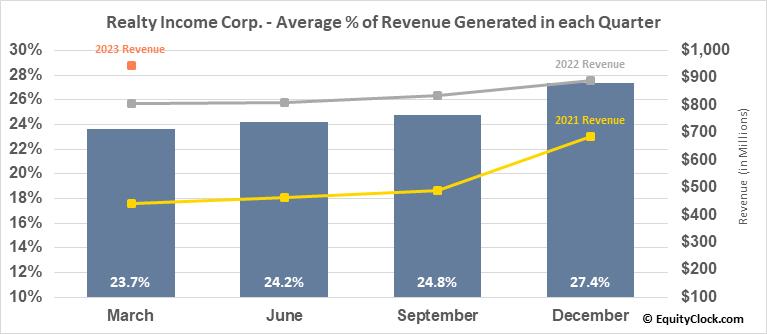 Realty Income Corp. (NYSE:O) Revenue Seasonality