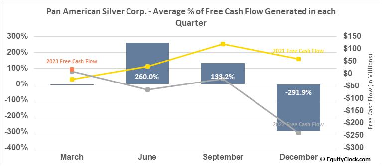 Pan American Silver Corp. (TSE:PAAS.TO) Free Cash Flow Seasonality