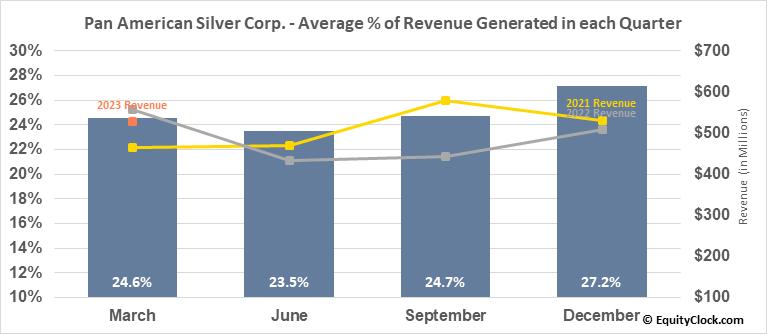 Pan American Silver Corp. (TSE:PAAS.TO) Revenue Seasonality