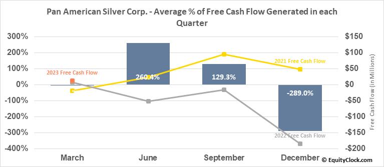Pan American Silver Corp. (NASD:PAAS) Free Cash Flow Seasonality