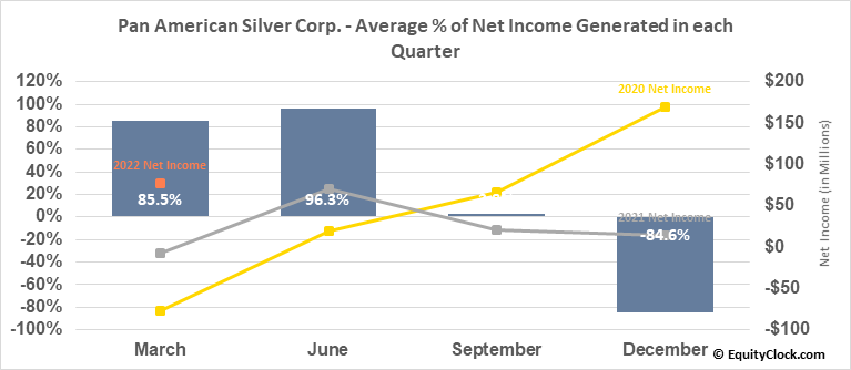 Pan American Silver Corp. (NASD:PAAS) Net Income Seasonality