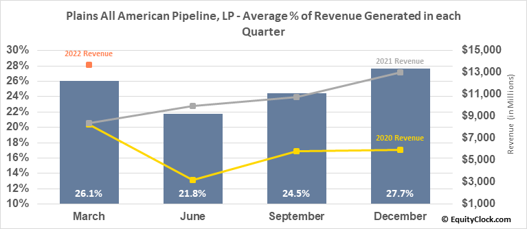 Plains All American Pipeline, LP (NYSE:PAA) Revenue Seasonality