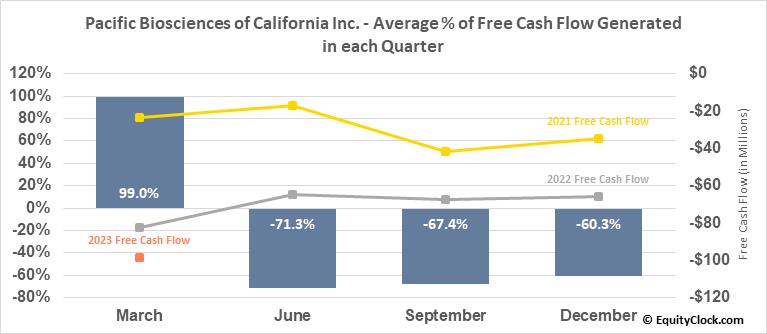 Pacific Biosciences of California Inc. (NASD:PACB) Free Cash Flow Seasonality