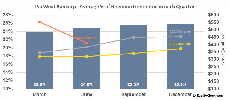 PacWest Bancorp (NASD:PACW) Revenue Seasonality