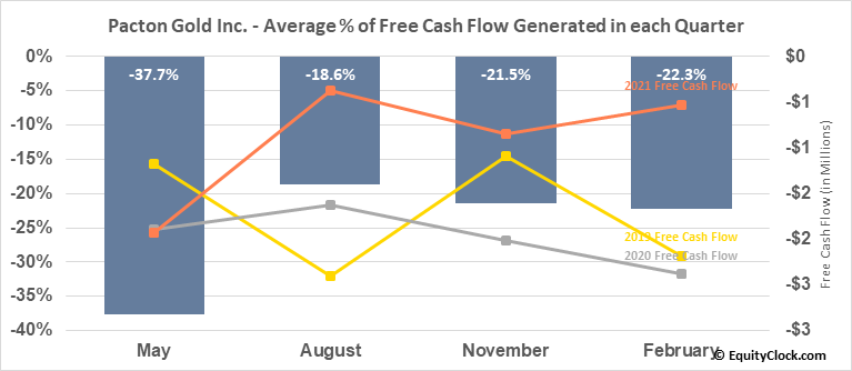 Pacton Gold Inc. (OTCMKT:PACXF) Free Cash Flow Seasonality